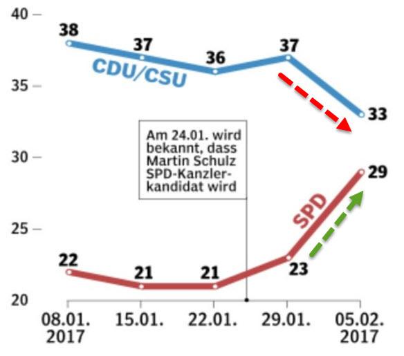 图2:社会民主党以及基督教民主联盟/基督教社会联盟的支持率 民调突显了默克尔今年将会面临的政治风险。此前, 62岁的默克尔把主要精力放在了反移民政党AfD带来的挑战上。德国大选将于今年9月24日举行。社会民主党候推举舒尔茨为候选人可谓出人意料。在卸任欧洲议会议长一职后,舒尔茨以新手的身份进入德国政坛,在德国大选中开辟了另外一条战线。而现任总理默克尔会寻求第四届任期去执掌欧洲最大的经济体。
