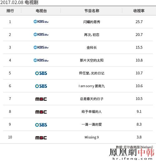 凤凰网中韩交流频道,数据:尼尔森韩国) 根据收视率调查公司尼尔森韩国