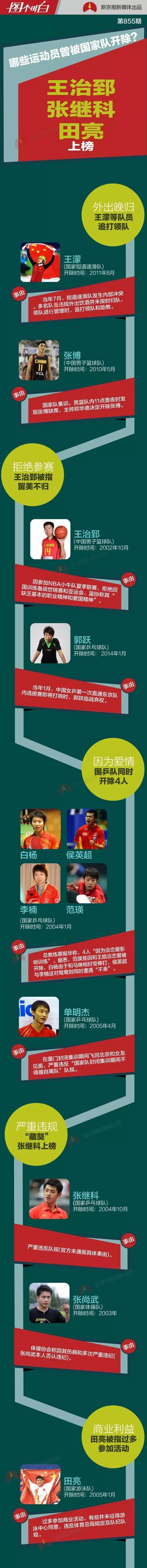 除了宁泽涛 还有哪些运动员曾被国家队开除?