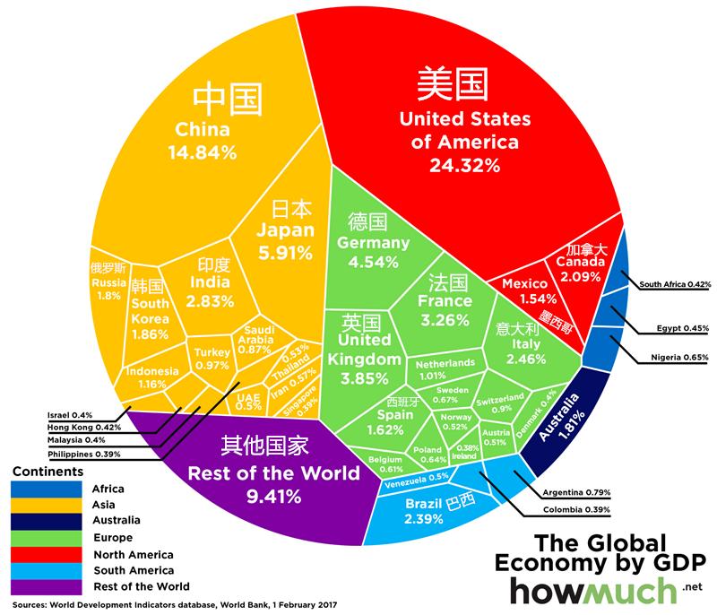 全球GDP总量达74万亿美元 中国位列全球第二