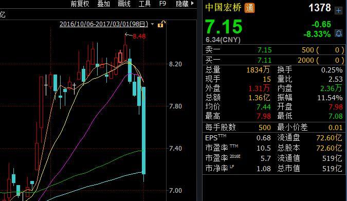 全球最父亲铝消费商中国宏桥遭沽空 跌8%后停牌