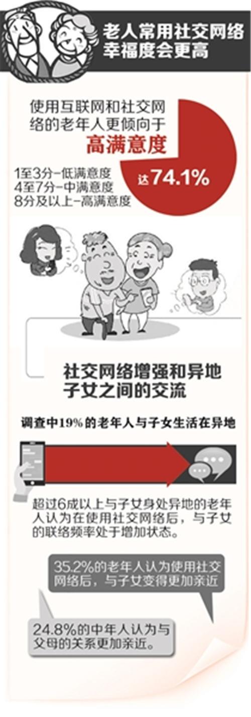 调查:老人用网络幸福度更高你教父母用智能手机吗图片