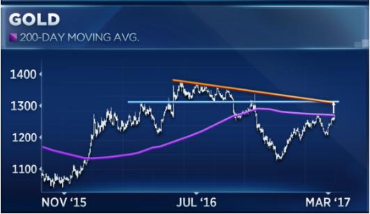 这张图表显示是时候开始抛售黄金了