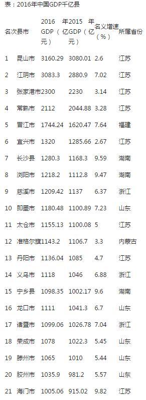 2012四小龙gdp_21县进GDP千亿俱乐部:江苏山东最多,湖南有3个