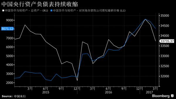 缩减资产负债表:中国央行要抢在美联储之前动手?