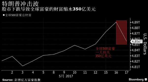 特朗普冲击波震动市场 全球富豪一夜损失350亿美元(图)