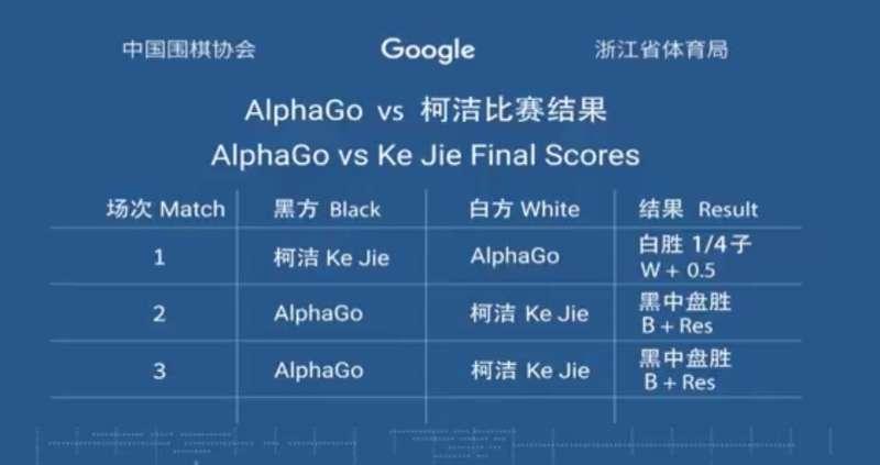3:0,柯洁最后一战投子认输,AlphaGo完成横扫的照片 - 2