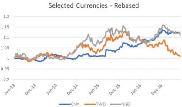 圖注:離岸人民幣、新台幣和新加坡元兌美元匯率走勢圖