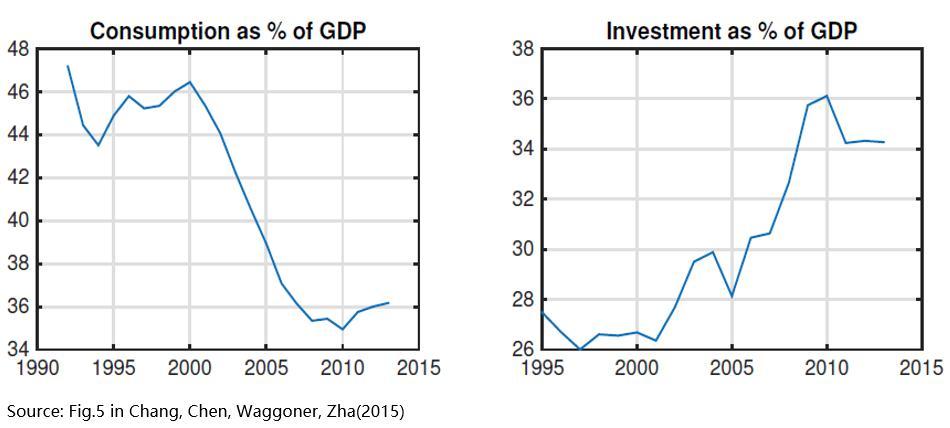 2015)上发表了一篇论文,该文运用现代计量经济学方法区分宏观变量的趋