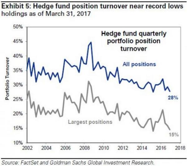 #图2#对冲基金的总体资产组合周转率回落至创纪录低点(%)