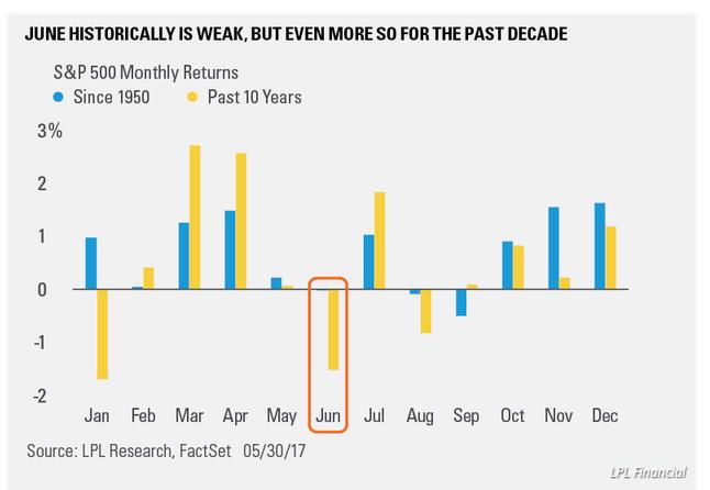 他还补充表示,本月,股市在200天日均趋势线上方拉开上涨趋势,这意味着任何波动性的上升都可能是投资者的买入机会。