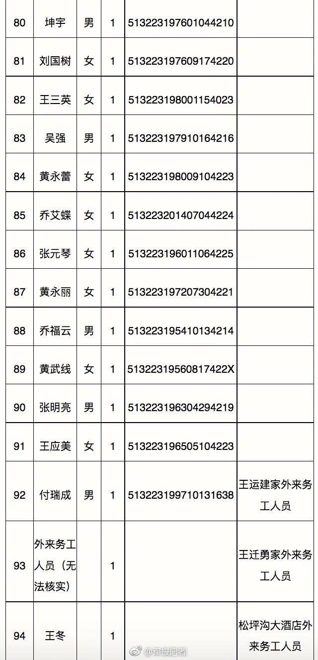 中山失踪人口查询_...8因灾死亡(含失踪)人口-民政部发布2013年社会服务发展统