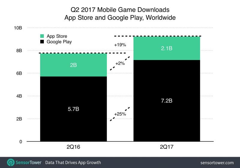 Q2全球手游收入增长32%_王者荣耀iOS版下载居首