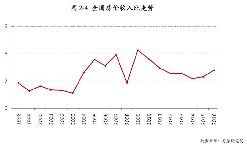 但从重点城市来看,2016年北上广深房价经历了一次暴涨,房价收入比均值达到22.6,而房价较为合理的2007-2014年间房价收入比均值约为13.0,房价收入比偏离度达到73.8%,接近于日本房地产泡沫期首都圈公寓价格收入比的偏离度,一线城市房价的过快上涨值得警惕。