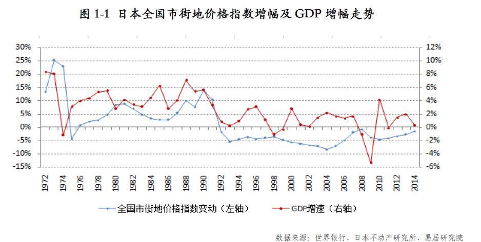 (二)1980年代中后期地价指数快速上扬,远超收入和支出增幅