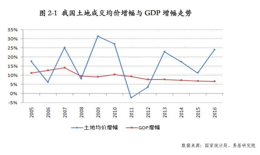 2、土地成交均价与CPI增幅