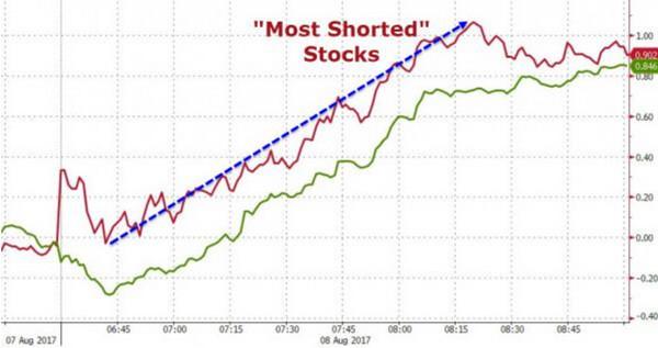 美国股市发生一件奇怪的事 和中国有关(组图)