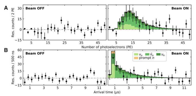 """实验信号 舒伯格表示,除验证40年前的理论外,这次实验还为预言中微子活动的猜想设定了约束条件。科勒认为,这次研究最重要的应用,是为未来更小的中微子实验奠定了基础,""""也许未来50年后,中微子技术会普及,就像目前曾经被认为属于绝对高科技的激光一样。"""" 其他科学家也对此激动不已——其他团队在他们的实验室探测同样的现象。夏威夷大学物理学家约翰·格雷戈里·勒尼德(John Gregory Learned)说,""""这次研究发现了一"""