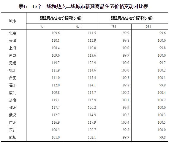 统计局:7月一线城市房价稳定 二三线涨幅有明显回落