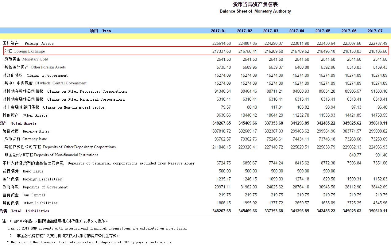 央行口径外汇占款余额连续21个月下降 降至21.5万亿