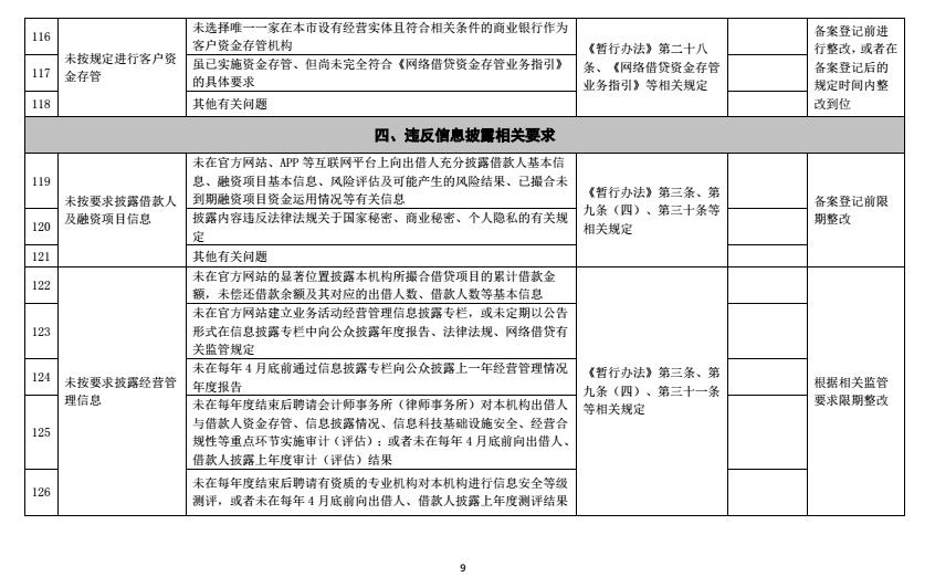 """上海列145条网贷整改严令 平台禁止在官网等渠道以""""理财""""名义进行宣传"""