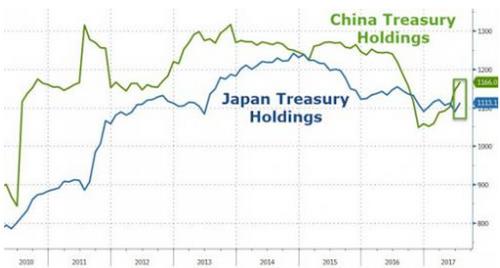 今年最令人意外的就是全世界都在买美国国债 (图)