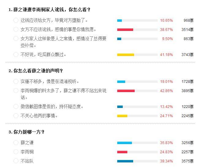 [独家调查]薛之谦发文反击李雨桐 多数网友力挺男方