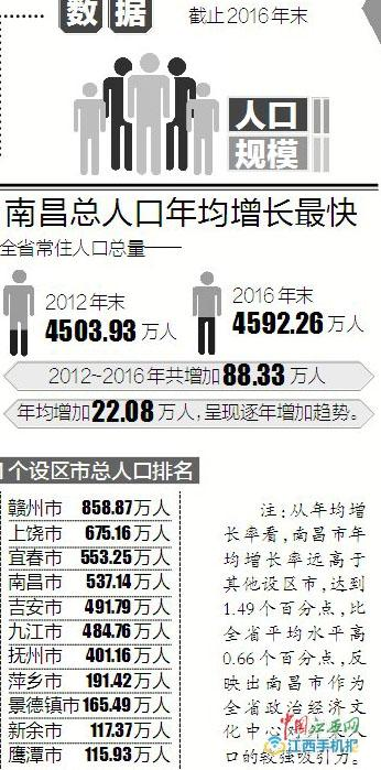 江西省的常住人口_江西省人口分布图