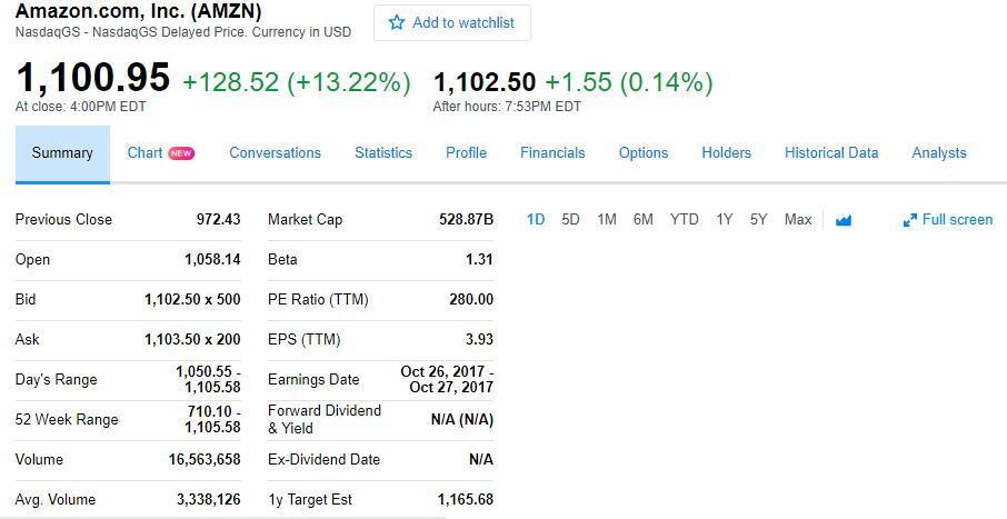 美国科技股涨势凶猛 亚马逊微软谷歌纷纷创历史新高