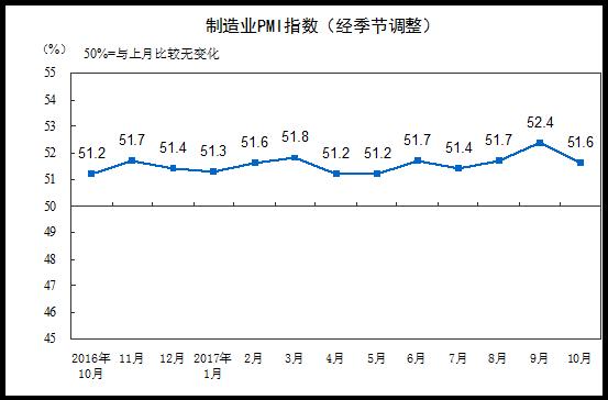 10月官方制造业PMI为51.6 非制造业PMI为54.3(解读)