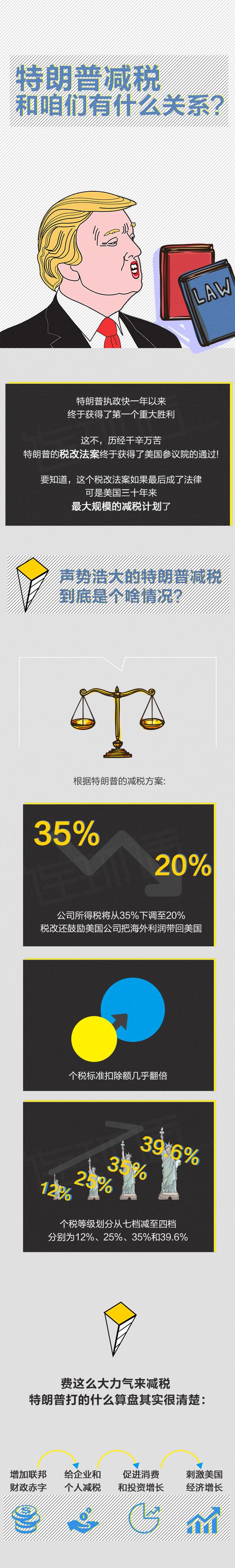 美国减税对中国的影响是什么?特朗普减税和咱们有什么关系?一张图看懂美国减税对中国的影响。