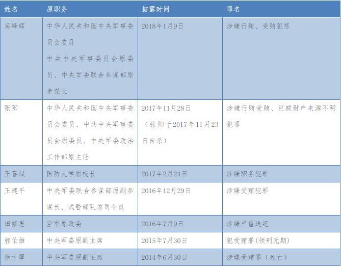 房峰辉与张阳是老搭档,先后落马,说明了什么