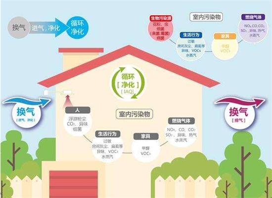 """现代家居生活新""""三大件""""出炉,就算不富贵也要凑齐"""