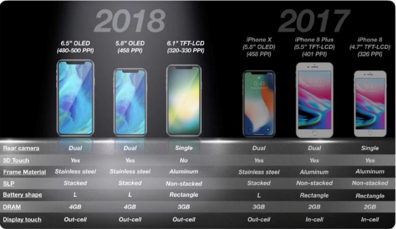 郭明錤称今年iPhone一中两高 区别在屏幕和后置相机
