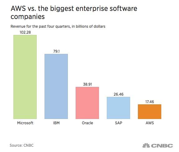 亚马逊云业务年营收超170亿美元 成第五大商业软