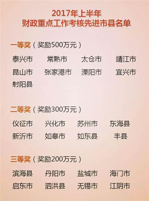 """泰兴财政""""年考成绩""""居江苏县级榜首"""