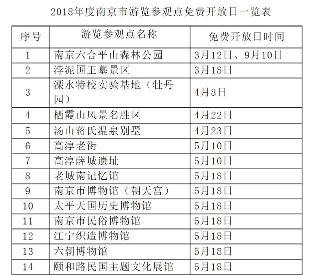 好消息!2018年南京46家游览参观点免费开放日确定