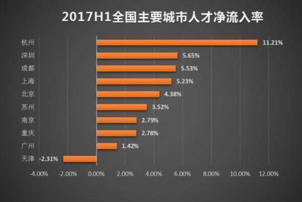 精准pk10聊天室计划:逃离北京,拥抱杭州?
