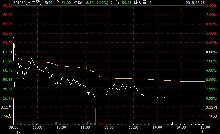 360回归A股更名首日跌停:全天成交27亿,市值3850亿