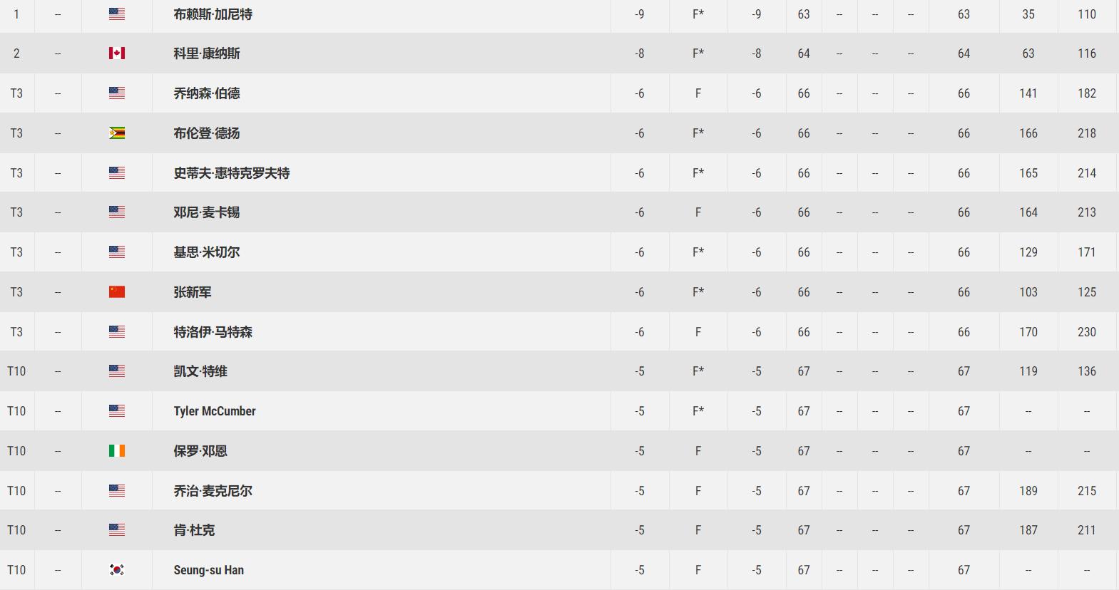 多米尼加赛美国球员领跑 张新军66杆T3强势开局