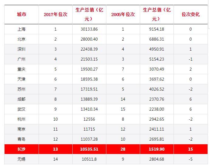 长沙市gdp全国省会排名_广州GDP总量又第一吗