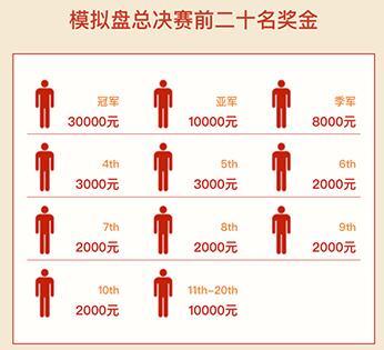 凤凰网炒股大赛3月份发28万奖金 6个月豪发1