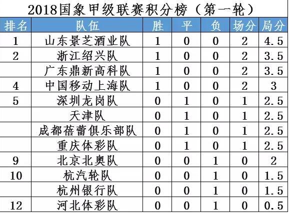 国象甲级联赛开战:卫冕冠军上海取胜 东道主平重庆