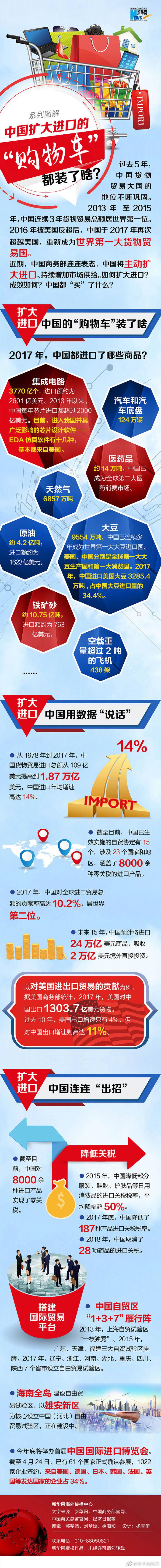 """商务部连续表态""""扩大进口"""" 中国都买了啥?"""
