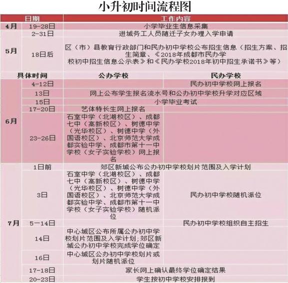 6月4日起民办初中网上报名 成都