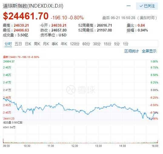 美股22日全线收低:道指8连跌中概视频三杰齐跳水
