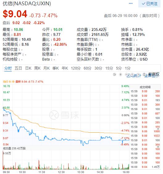 中概股30日涨跌互现 优信二手车跌7.5%