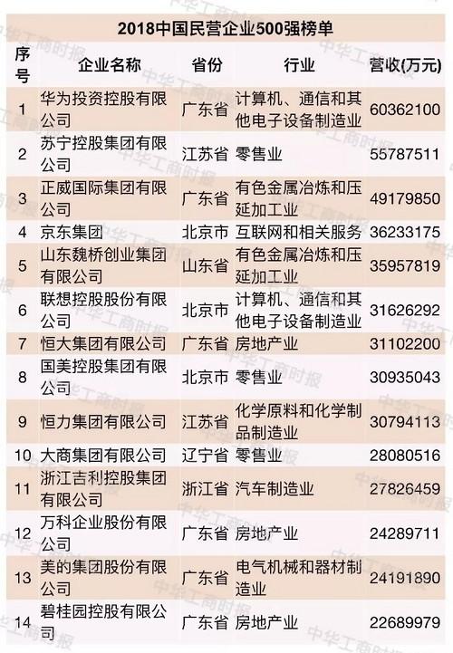 2018中国民营企业500强榜单出炉 齐鲁制药位
