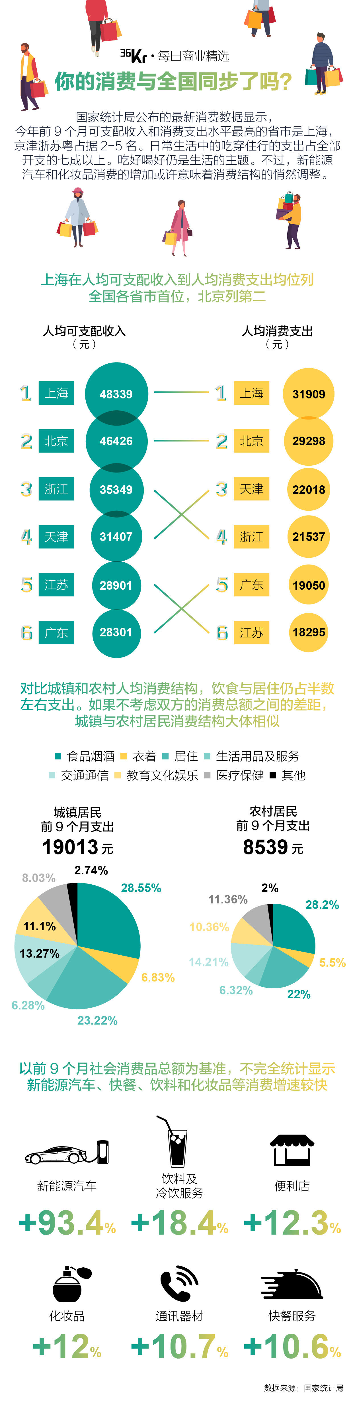 前三季度各省份收支排名:你的消费与全国同步了么?
