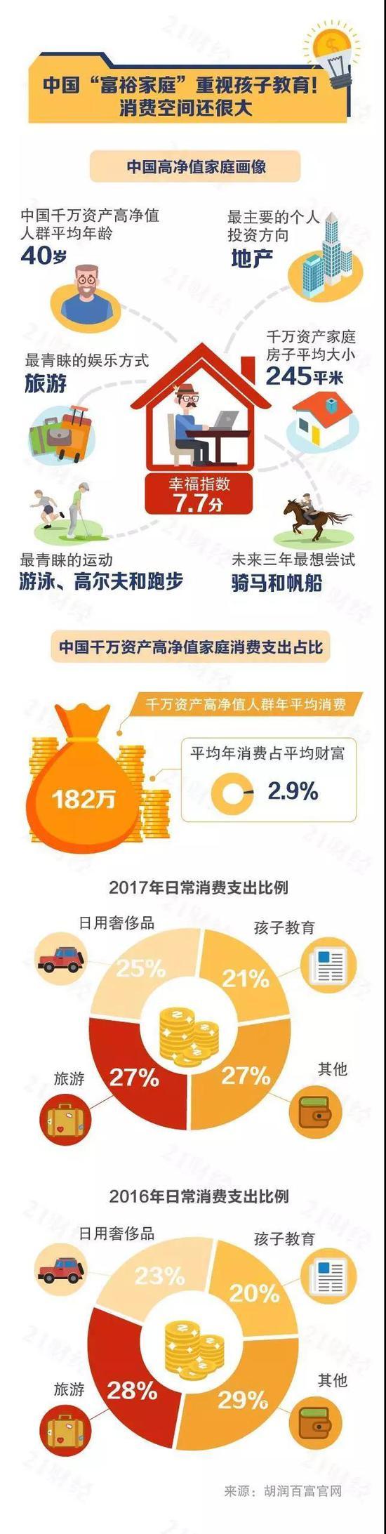 """中国大陆拥有600万资产的""""富裕家庭""""城市分布概况"""